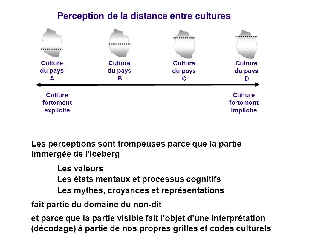 Culture fortement explicite Culture fortement implicite Perception de la distance entre cultures Culture du pays A Culture du pays B Culture du pays C
