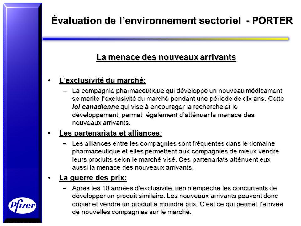 Évaluation de lenvironnement sectoriel - PORTER La menace des nouveaux arrivants Lexclusivité du marché:Lexclusivité du marché: –La compagnie pharmace