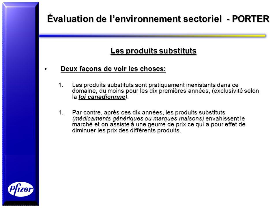 Évaluation de lenvironnement sectoriel - PORTER Les produits substituts Deux façons de voir les choses:Deux façons de voir les choses: 1.Les produits