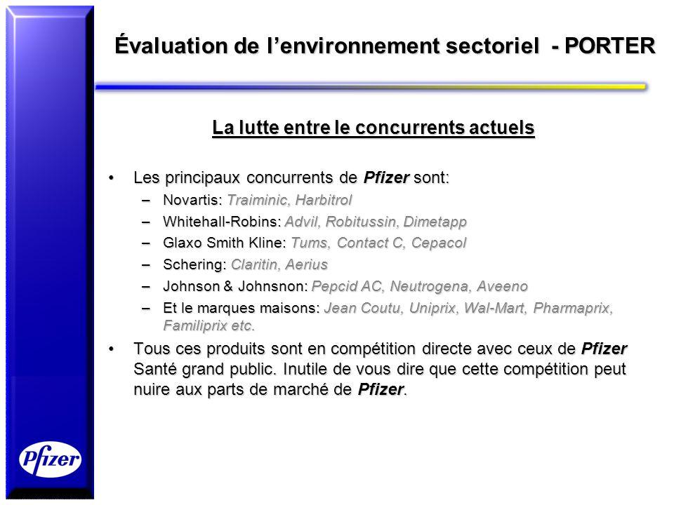 Évaluation de lenvironnement sectoriel - PORTER La lutte entre le concurrents actuels Les principaux concurrents de Pfizer sont:Les principaux concurr