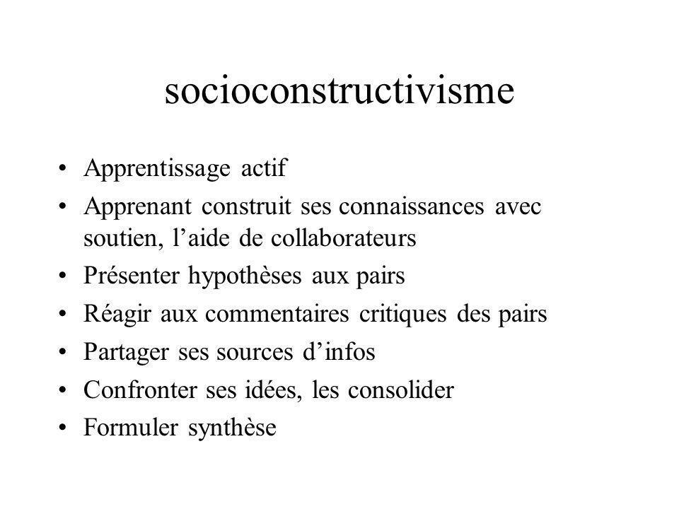 socioconstructivisme Apprentissage actif Apprenant construit ses connaissances avec soutien, laide de collaborateurs Présenter hypothèses aux pairs Ré