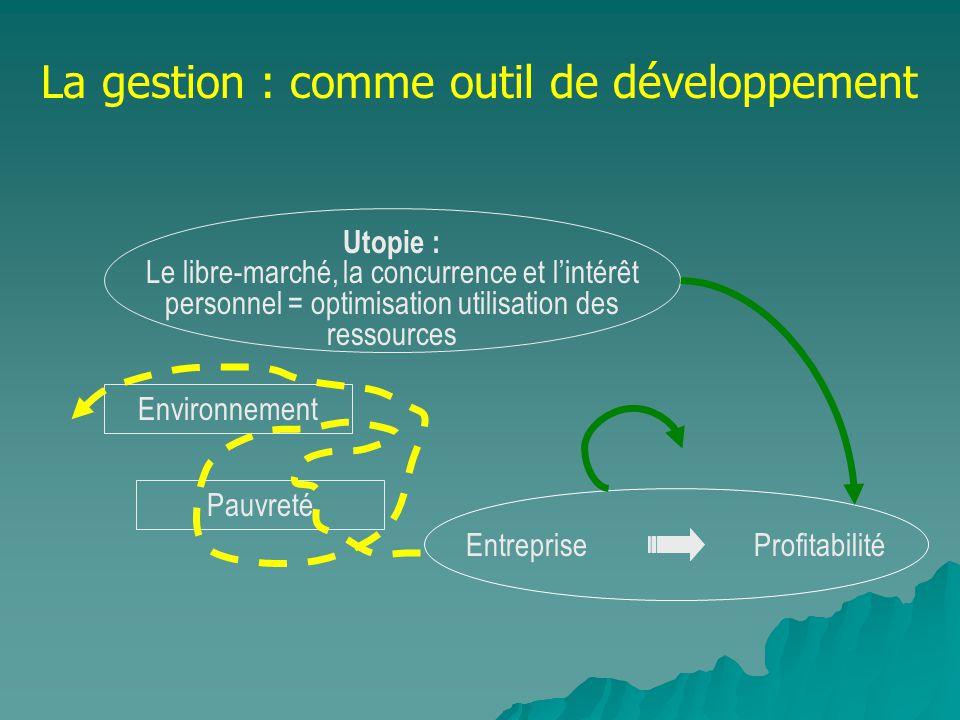 Utopie : Le libre-marché, la concurrence et lintérêt personnel = optimisation utilisation des ressources Entreprise Profitabilité Environnement Pauvre