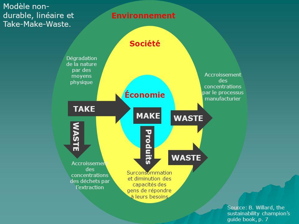 Environnement Société Économie TAKE MAKE Produits WASTE Dégradation de la nature par des moyens physique Accroissement des concentrations des déchets