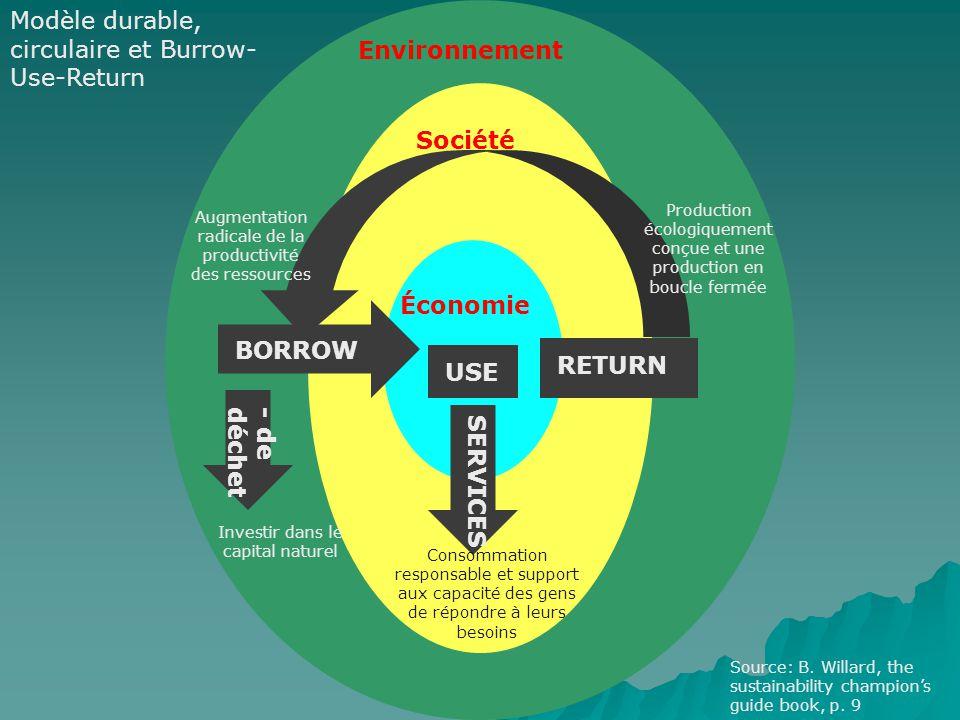 Environnement Société Économie BORROW USE SERVICES Investir dans le capital naturel - de déchet Consommation responsable et support aux capacité des g