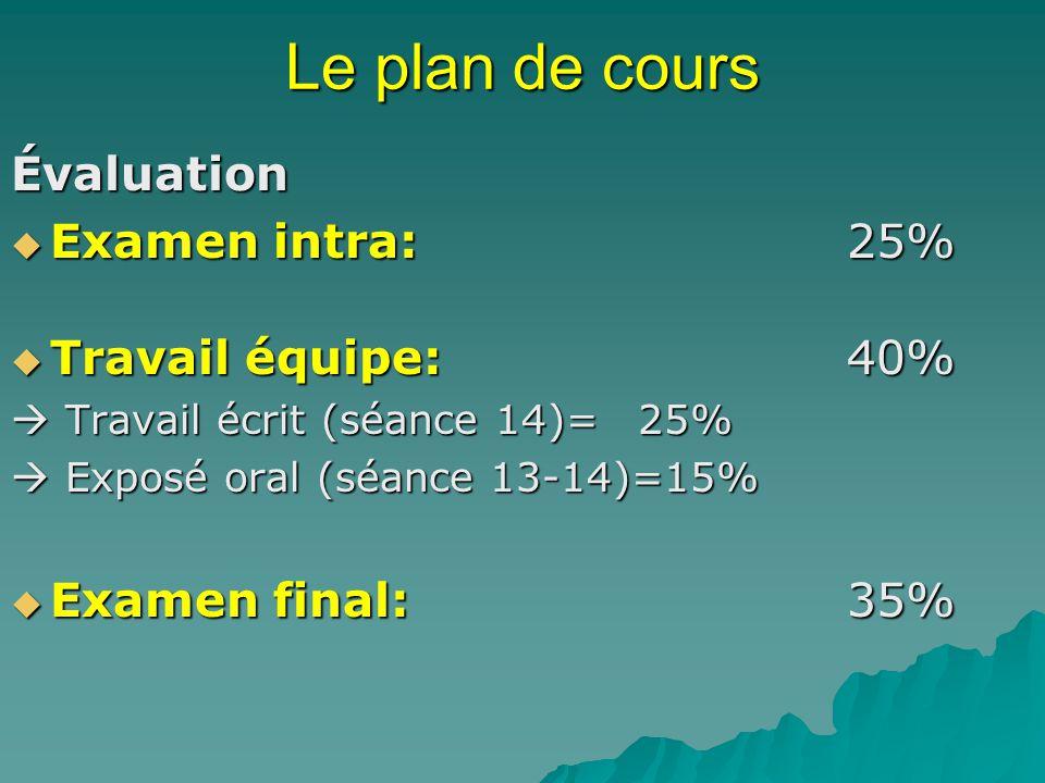 Le plan de cours Évaluation Examen intra:25% Examen intra:25% Travail équipe:40% Travail équipe:40% Travail écrit (séance 14)=25% Travail écrit (séanc