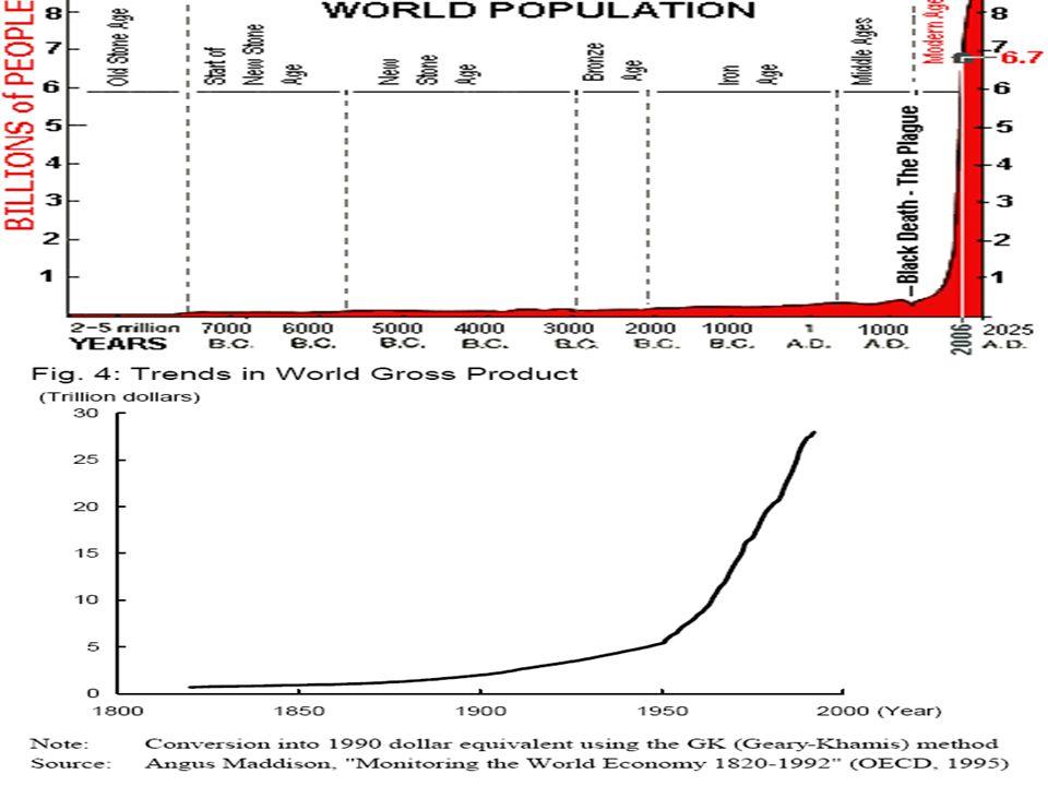 La croissance de la population… 7 janvier 2010, 19h00:6,794,441,981 7 janvier 2010, 19h00:6,794,441,981 7 janvier 2010, 22h00:6,794,466,675 7 janvier 2010, 22h00:6,794,466,675 plus 24,694 personnes 7 janvier 2019, 19h00 :7,473,152,139 7 janvier 2019, 19h00 :7,473,152,139 plus 678,685,464 personnes 7 janvier 2029, 19h00 : 8,041,383,279 7 janvier 2029, 19h00 : 8,041,383,279 plus1,246,941,298 personnes Source: Source: http://math.berkeley.edu/~galen/popclk.htmlhttp://math.berkeley.edu/~galen/popclk.html