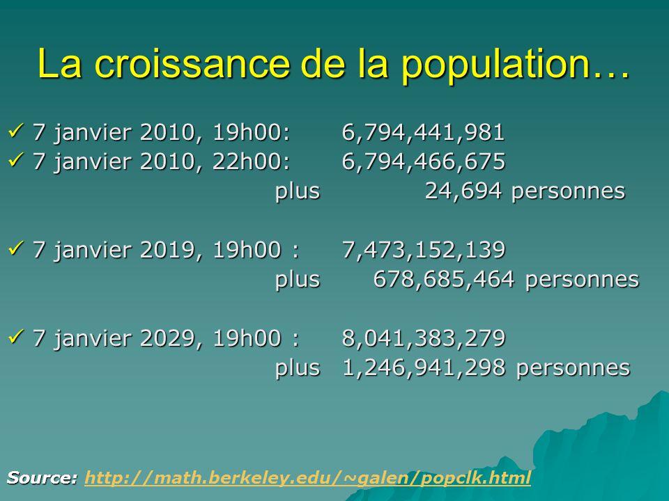 La croissance de la population… 7 janvier 2010, 19h00:6,794,441,981 7 janvier 2010, 19h00:6,794,441,981 7 janvier 2010, 22h00:6,794,466,675 7 janvier