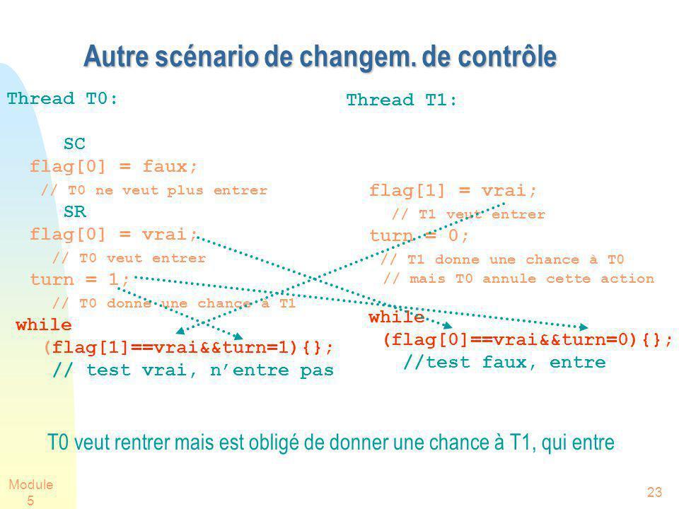 Module 5 23 Autre scénario de changem. de contrôle Thread T0: SC flag[0] = faux; // T0 ne veut plus entrer SR flag[0] = vrai; // T0 veut entrer turn =