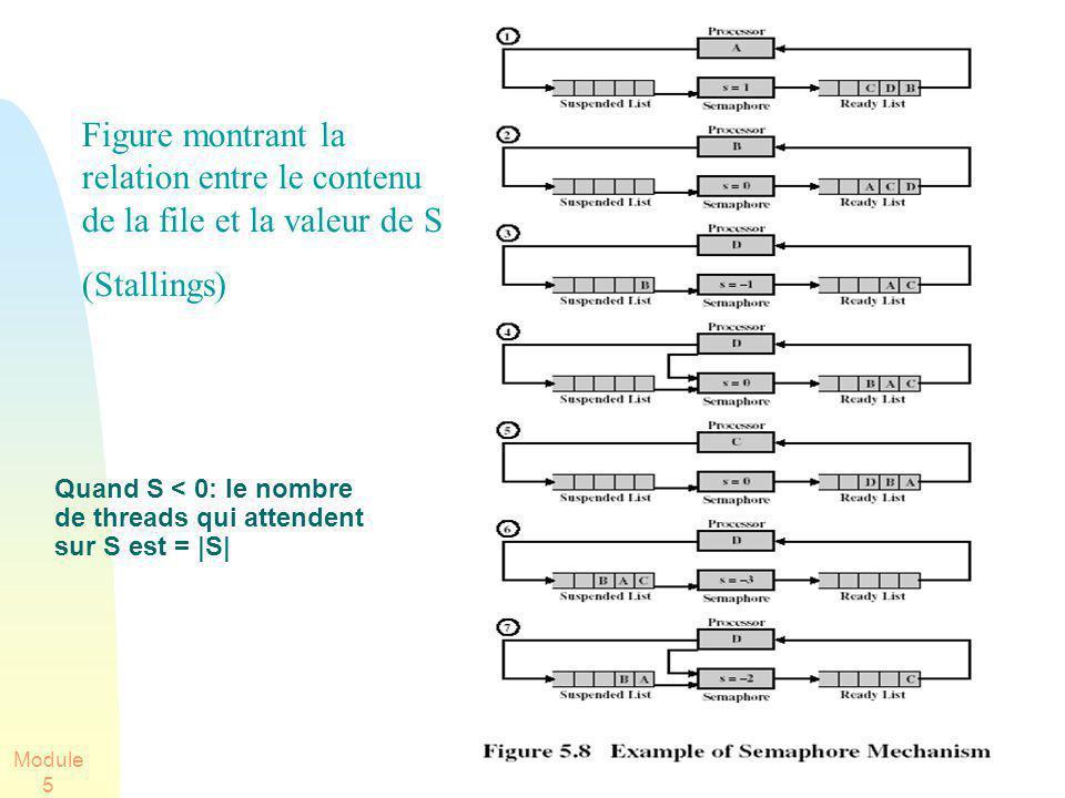 Module 5 51 Figure montrant la relation entre le contenu de la file et la valeur de S (Stallings) Quand S < 0: le nombre de threads qui attendent sur S est = |S|