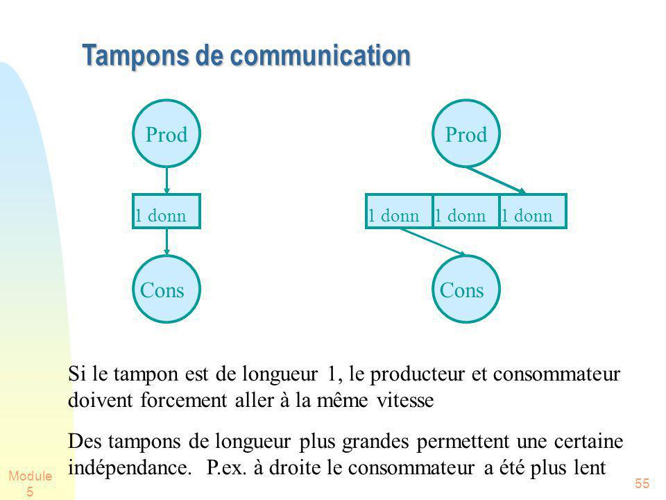 Module 5 55 Tampons de communication Prod Cons 1 donn Prod Cons 1 donn Si le tampon est de longueur 1, le producteur et consommateur doivent forcement aller à la même vitesse Des tampons de longueur plus grandes permettent une certaine indépendance.