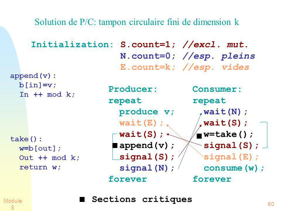 Module 5 60 Solution de P/C: tampon circulaire fini de dimension k Initialization: S.count=1; //excl. mut. N.count=0; //esp. pleins E.count=k; //esp.