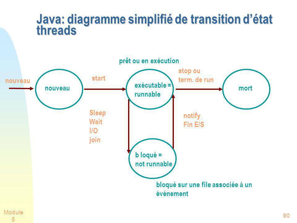Module 5 90 Java: diagramme simplifié de transition détat threads nouveau start stop ou term. de run Sleep Wait I/O join notify Fin E/S nouveau exécut