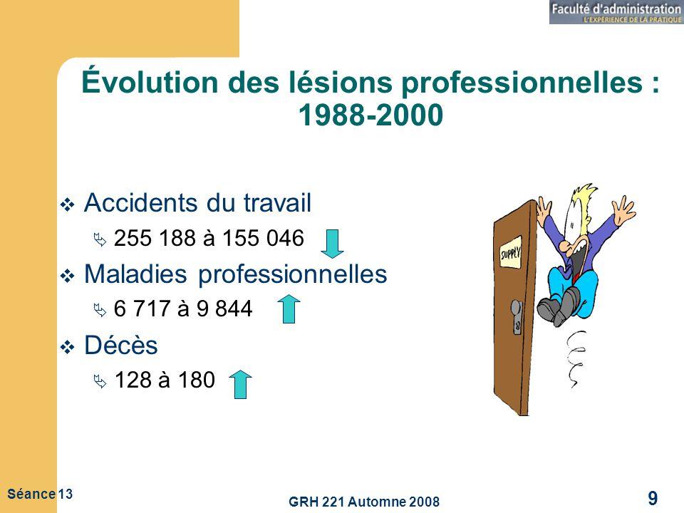 GRH 221 Automne 2008 9 Séance 13 Évolution des lésions professionnelles : 1988-2000 Accidents du travail 255 188 à 155 046 Maladies professionnelles 6