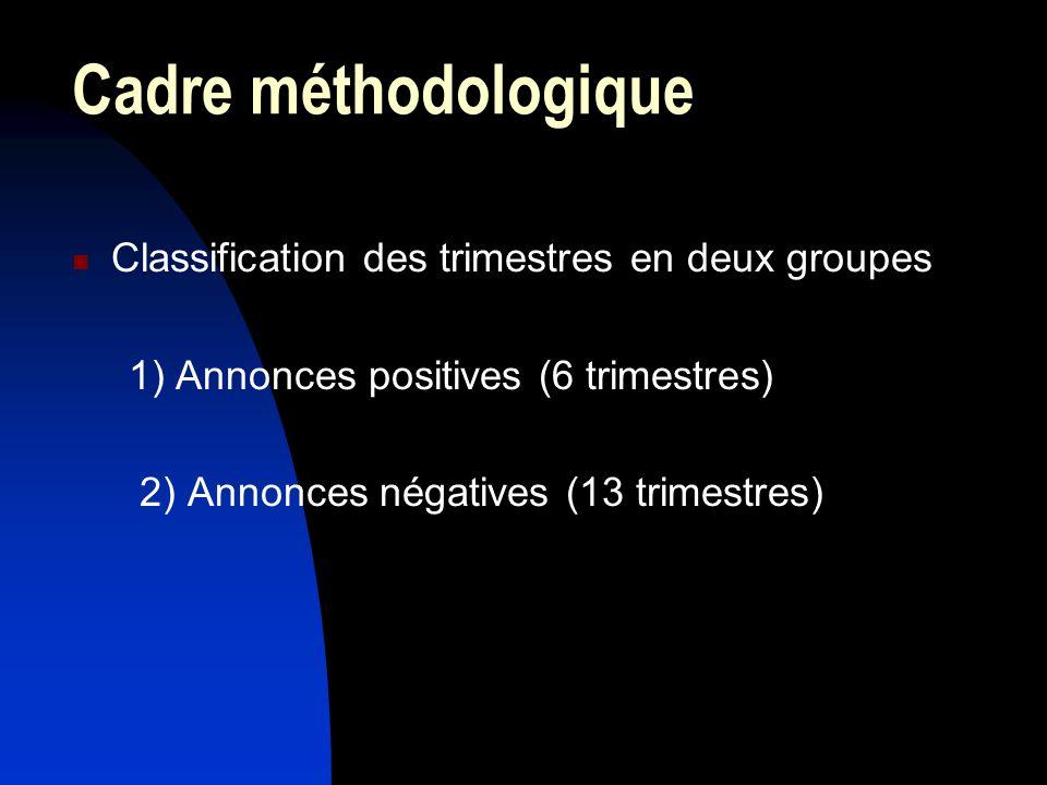 Cadre méthodologique Classification des trimestres en deux groupes 1) Annonces positives (6 trimestres) 2) Annonces négatives (13 trimestres)