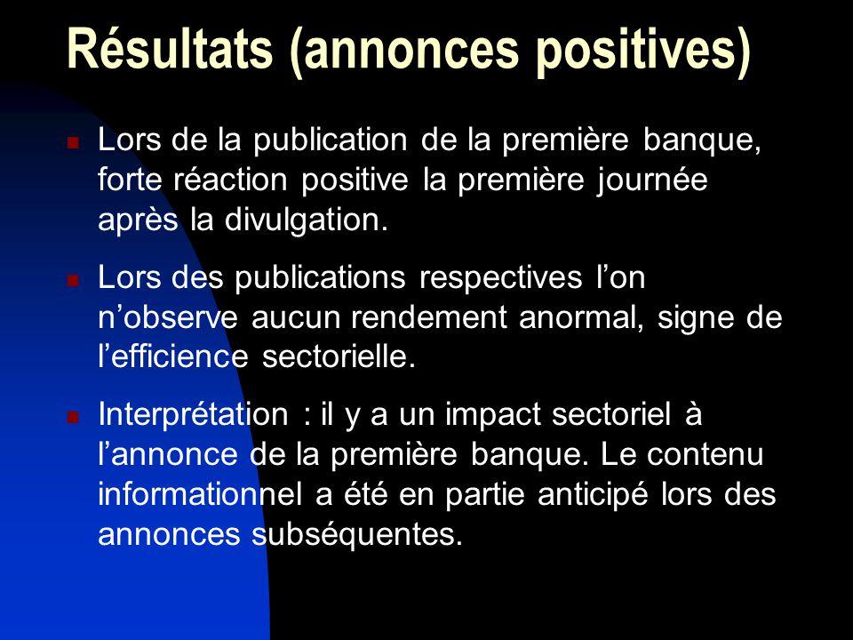 Résultats (annonces positives) Lors de la publication de la première banque, forte réaction positive la première journée après la divulgation.