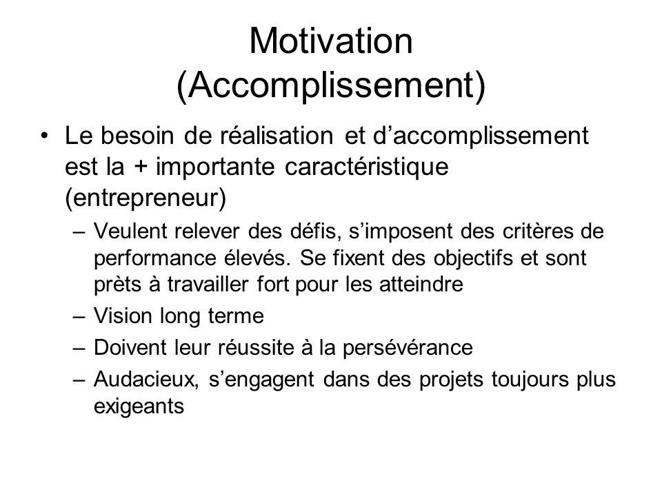 Motivation (Accomplissement) Le besoin de réalisation et daccomplissement est la + importante caractéristique (entrepreneur) –Veulent relever des défi
