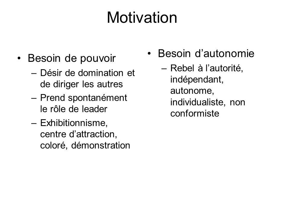 Motivation Besoin de pouvoir –Désir de domination et de diriger les autres –Prend spontanément le rôle de leader –Exhibitionnisme, centre dattraction,