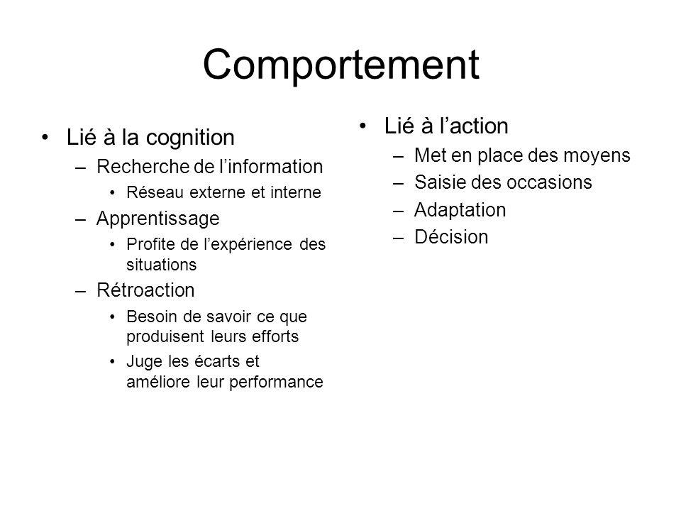 Comportement Lié à la cognition –Recherche de linformation Réseau externe et interne –Apprentissage Profite de lexpérience des situations –Rétroaction