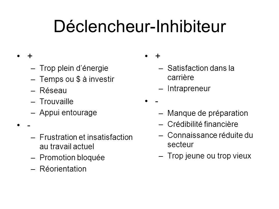 Déclencheur-Inhibiteur + –Trop plein dénergie –Temps ou $ à investir –Réseau –Trouvaille –Appui entourage - –Frustration et insatisfaction au travail
