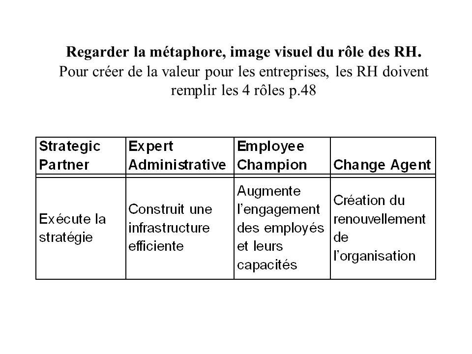 Regarder la métaphore, image visuel du rôle des RH. Pour créer de la valeur pour les entreprises, les RH doivent remplir les 4 rôles p.48