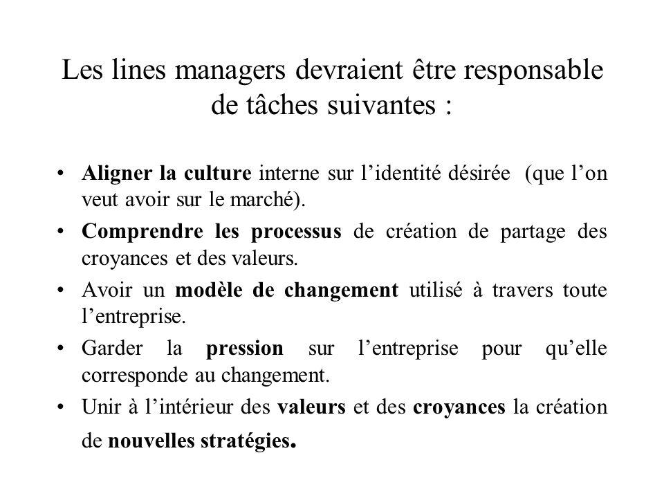 Les lines managers devraient être responsable de tâches suivantes : Aligner la culture interne sur lidentité désirée (que lon veut avoir sur le marché