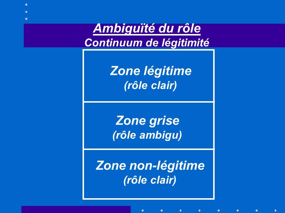 Ambiguïté du rôle Continuum de légitimité Zone légitime (rôle clair) Zone grise (rôle ambigu) Zone non-légitime (rôle clair)