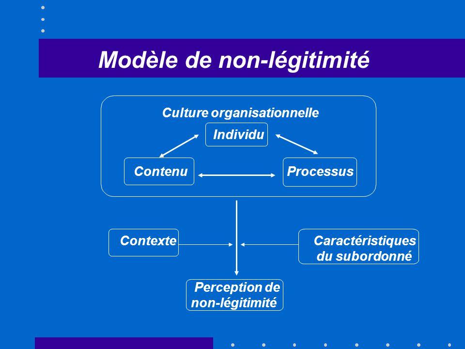 Individu ContenuProcessus Culture organisationnelle Contexte Caractéristiques du subordonné Perception de non-légitimité Modèle de non-légitimité