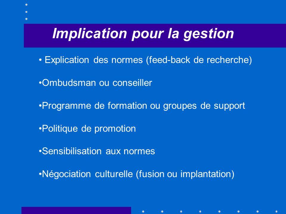 Implication pour la gestion Explication des normes (feed-back de recherche) Ombudsman ou conseiller Programme de formation ou groupes de support Politique de promotion Sensibilisation aux normes Négociation culturelle (fusion ou implantation)