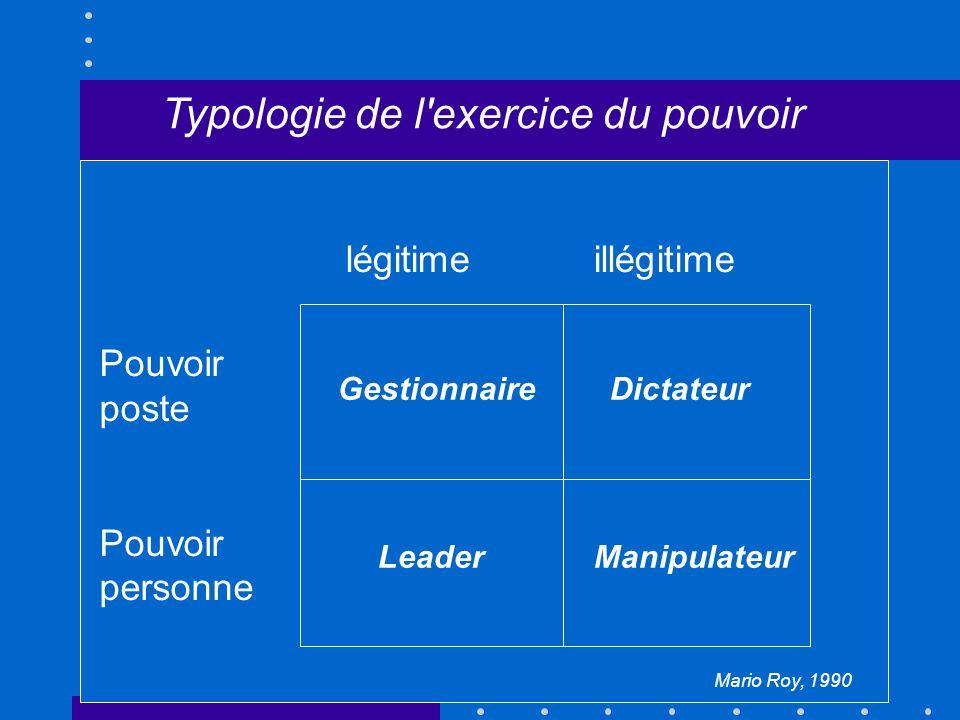 Mario Roy, 1990 Typologie de l exercice du pouvoir légitimeillégitime Pouvoir poste Pouvoir personne GestionnaireDictateur LeaderManipulateur