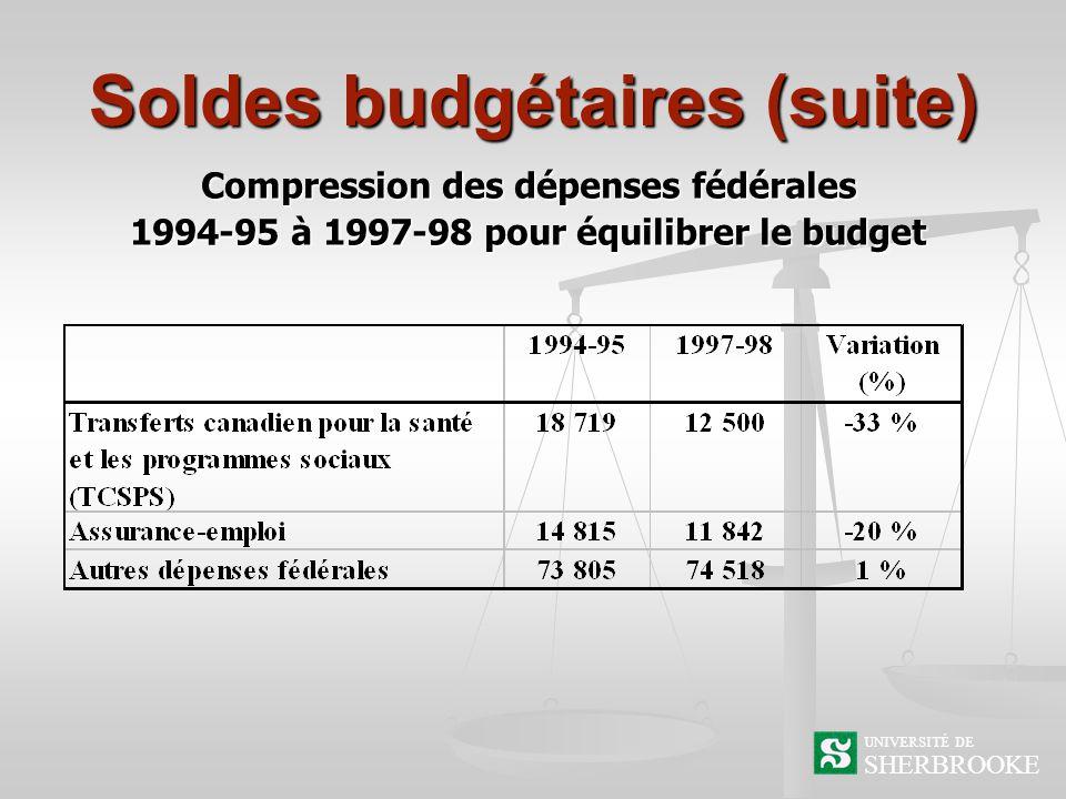 Soldes budgétaires (suite) SHERBROOKE UNIVERSITÉ DE Compression des dépenses fédérales 1994-95 à 1997-98 pour équilibrer le budget