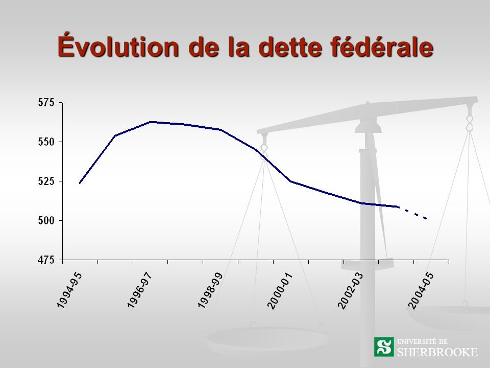 Évolution de la dette fédérale SHERBROOKE UNIVERSITÉ DE