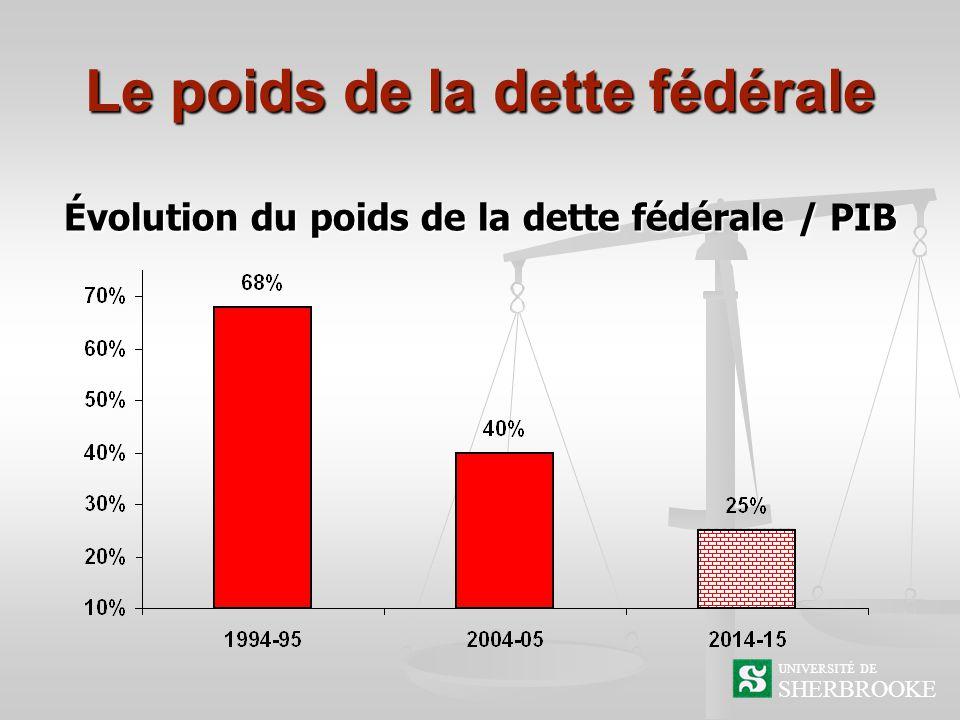 Le poids de la dette fédérale SHERBROOKE UNIVERSITÉ DE Évolution du poids de la dette fédérale / PIB