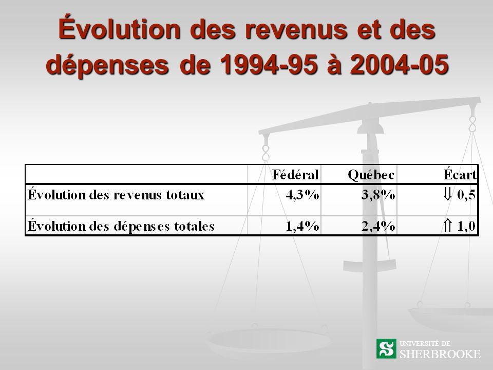 Évolution des revenus et des dépenses de 1994-95 à 2004-05 SHERBROOKE UNIVERSITÉ DE
