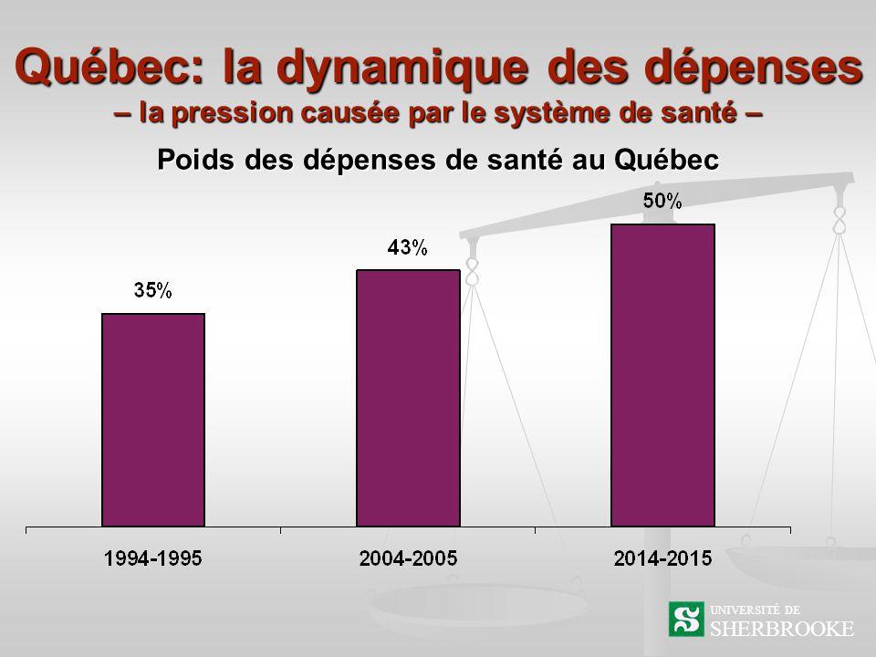 Québec: la dynamique des dépenses – la pression causée par le système de santé – SHERBROOKE UNIVERSITÉ DE Poids des dépenses de santé au Québec