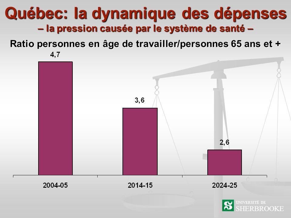 Québec: la dynamique des dépenses – la pression causée par le système de santé – SHERBROOKE UNIVERSITÉ DE Ratio personnes en âge de travailler/personnes 65 ans et +