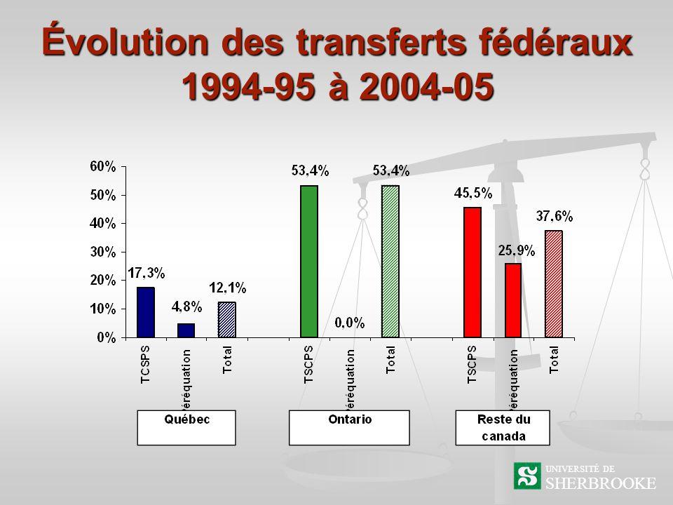 Évolution des transferts fédéraux 1994-95 à 2004-05 SHERBROOKE UNIVERSITÉ DE