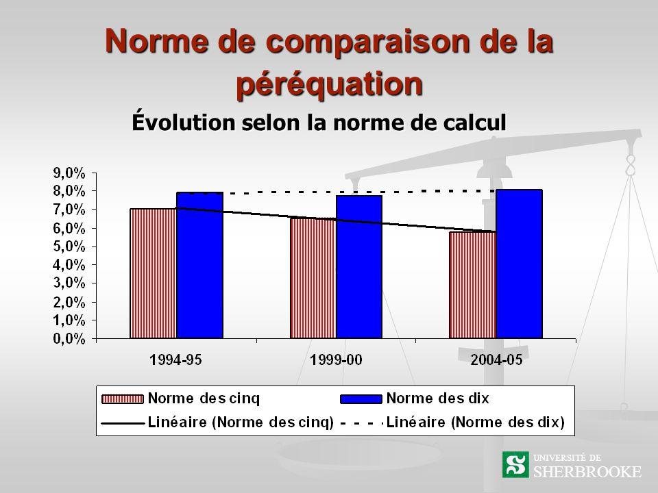 Norme de comparaison de la péréquation Évolution selon la norme de calcul SHERBROOKE UNIVERSITÉ DE