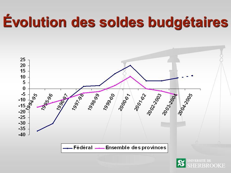Évolution des soldes budgétaires SHERBROOKE UNIVERSITÉ DE