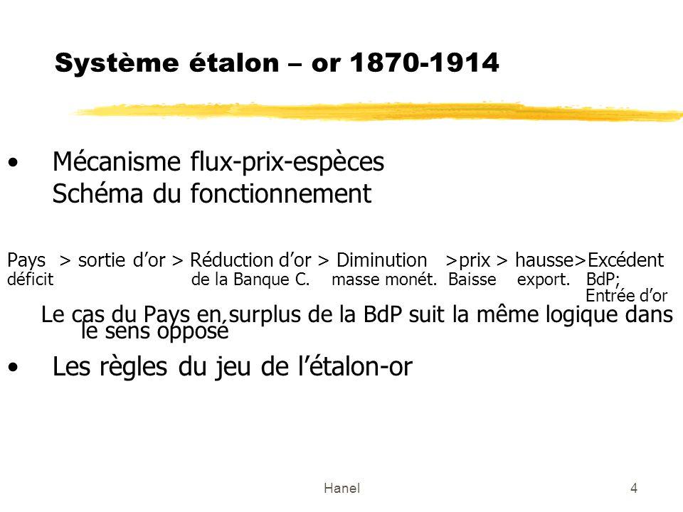 Hanel4 Système étalon – or 1870-1914 Mécanisme flux-prix-espèces Schéma du fonctionnement Pays > sortie dor > Réduction dor > Diminution >prix > hausse>Excédent déficit de la Banque C.