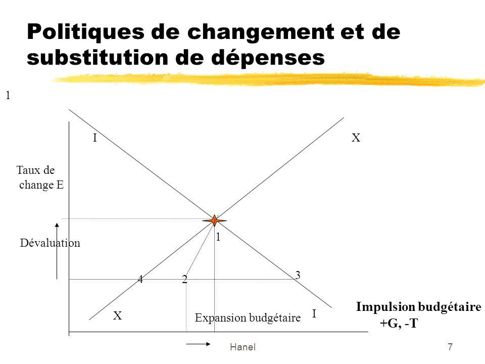 Hanel7 Politiques de changement et de substitution de dépenses Taux de change E Impulsion budgétaire +G, -T I I X X 1 2 3 4 1 Dévaluation Expansion budgétaire