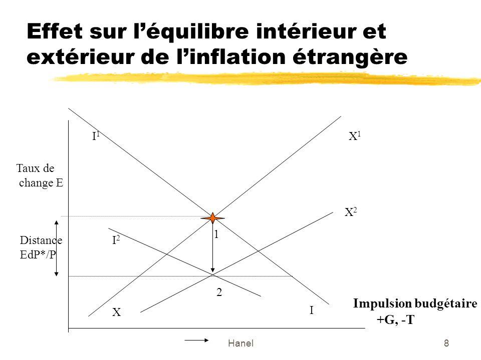 Hanel8 Effet sur léquilibre intérieur et extérieur de linflation étrangère Taux de change E Impulsion budgétaire +G, -T I1I1 I X X1X1 1 Distance EdP*/P X2X2 I2I2 2
