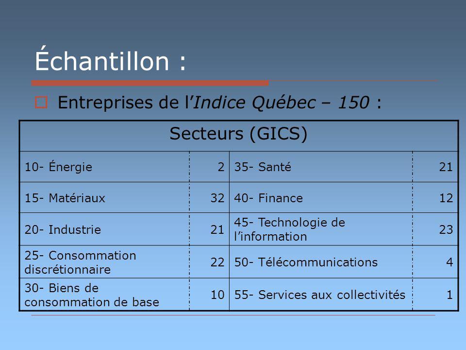 Échantillon : Entreprises de lIndice Québec – 150 : Secteurs (GICS) 10- Énergie235- Santé21 15- Matériaux3240- Finance12 20- Industrie21 45- Technolog