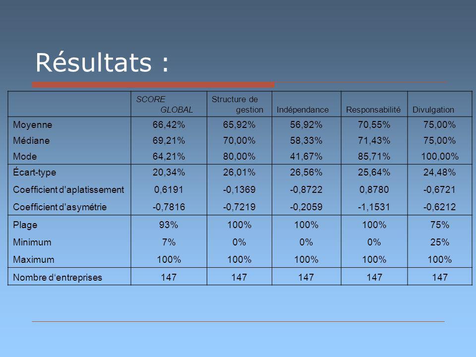 Résultats : SCORE GLOBAL Structure de gestionIndépendanceResponsabilitéDivulgation Moyenne66,42%65,92%56,92%70,55%75,00% Médiane69,21%70,00%58,33%71,43%75,00% Mode64,21%80,00%41,67%85,71%100,00% Écart-type20,34%26,01%26,56%25,64%24,48% Coefficient d aplatissement0,6191-0,1369-0,87220,8780-0,6721 Coefficient d asymétrie-0,7816-0,7219-0,2059-1,1531-0,6212 Plage93%100% 75% Minimum7%0% 25% Maximum100% Nombre dentreprises147