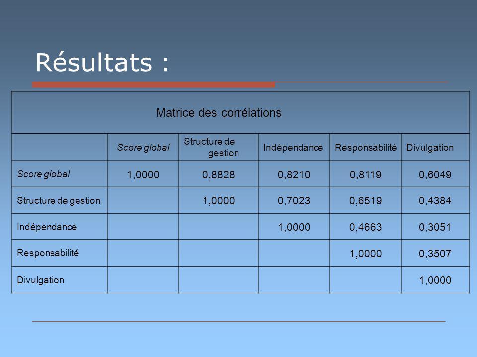 Résultats : Matrice des corrélations Score global Structure de gestion IndépendanceResponsabilitéDivulgation Score global 1,00000,88280,82100,81190,60