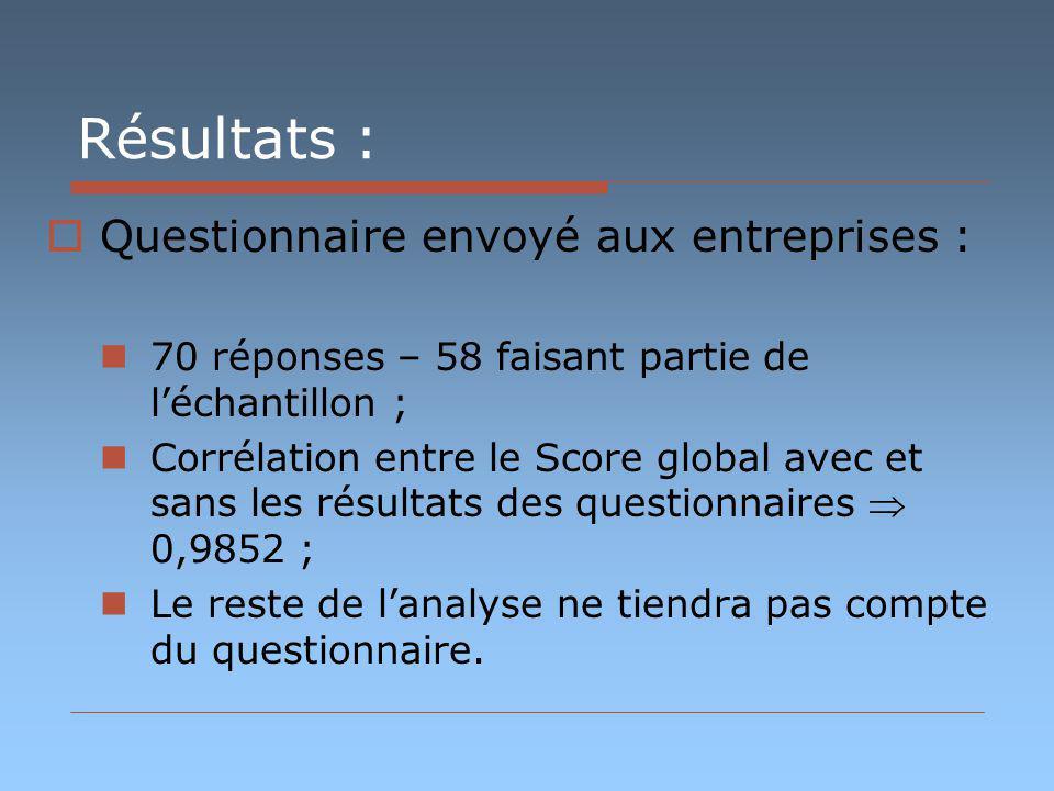 Résultats : Questionnaire envoyé aux entreprises : 70 réponses – 58 faisant partie de léchantillon ; Corrélation entre le Score global avec et sans le