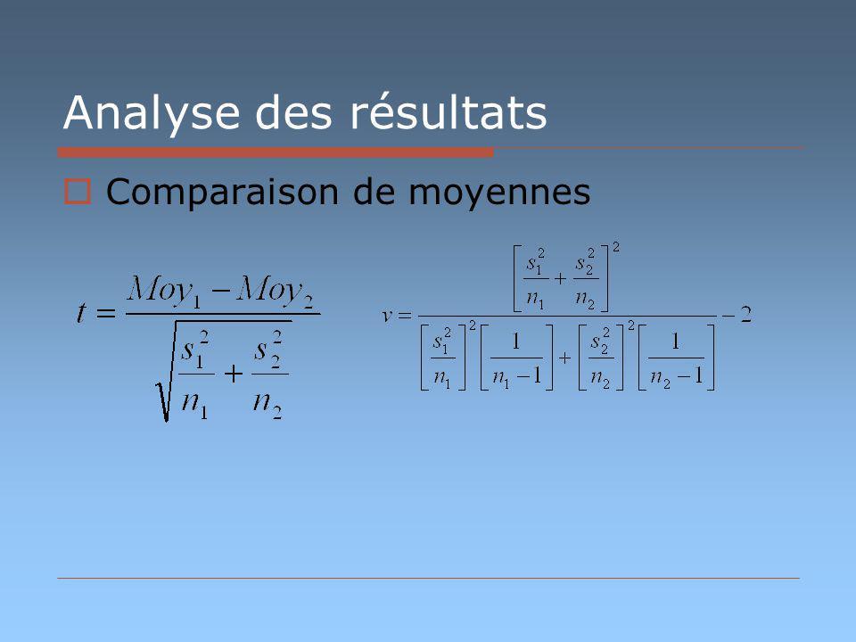 Analyse des résultats Comparaison de moyennes