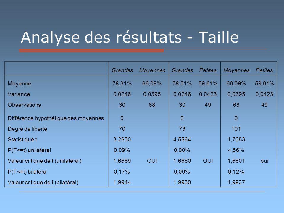Analyse des résultats - Taille GrandesMoyennesGrandesPetitesMoyennesPetites Moyenne78,31%66,09%78,31%59,61%66,09%59,61% Variance0,02460,03950,02460,04230,03950,0423 Observations306830496849 Différence hypothétique des moyennes0 0 0 Degré de liberté70 73 101 Statistique t3,2630 4,5564 1,7053 P(T<=t) unilatéral0,09% 0,00% 4,56% Valeur critique de t (unilatéral)1,6669OUI1,6660OUI1,6601oui P(T<=t) bilatéral0,17% 0,00% 9,12% Valeur critique de t (bilatéral)1,9944 1,9930 1,9837