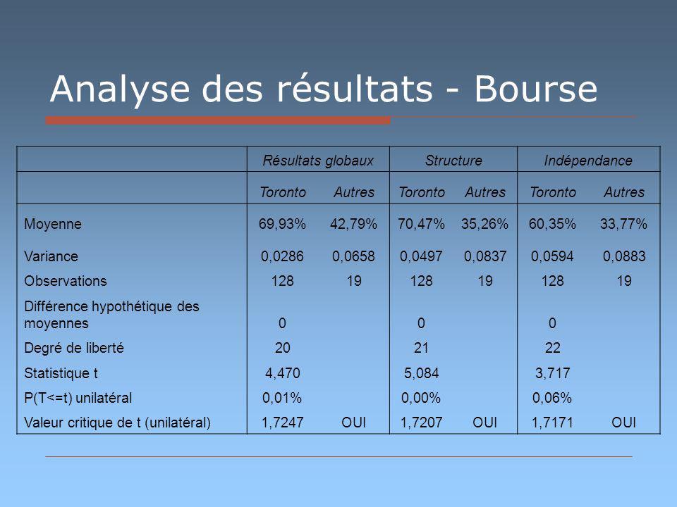 Analyse des résultats - Bourse Résultats globauxStructureIndépendance TorontoAutresTorontoAutresTorontoAutres Moyenne69,93%42,79%70,47%35,26%60,35%33,77% Variance0,02860,06580,04970,08370,05940,0883 Observations128191281912819 Différence hypothétique des moyennes0 0 0 Degré de liberté20 21 22 Statistique t4,470 5,084 3,717 P(T<=t) unilatéral0,01% 0,00% 0,06% Valeur critique de t (unilatéral)1,7247OUI1,7207OUI1,7171OUI
