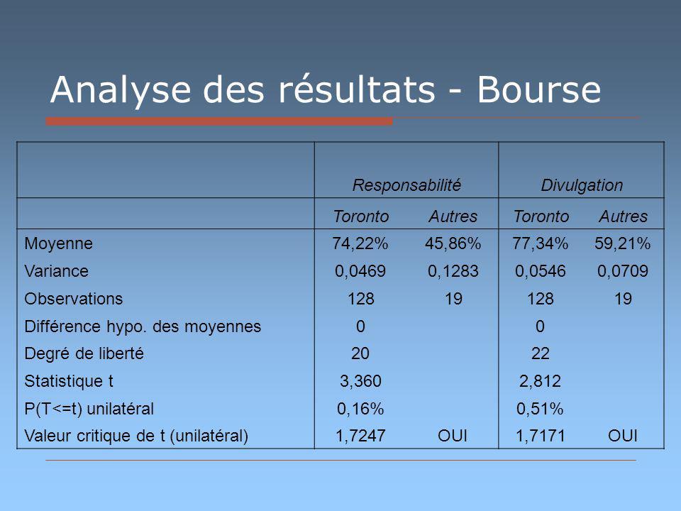 Analyse des résultats - Bourse ResponsabilitéDivulgation TorontoAutresTorontoAutres Moyenne74,22%45,86%77,34%59,21% Variance0,04690,12830,05460,0709 Observations1281912819 Différence hypo.