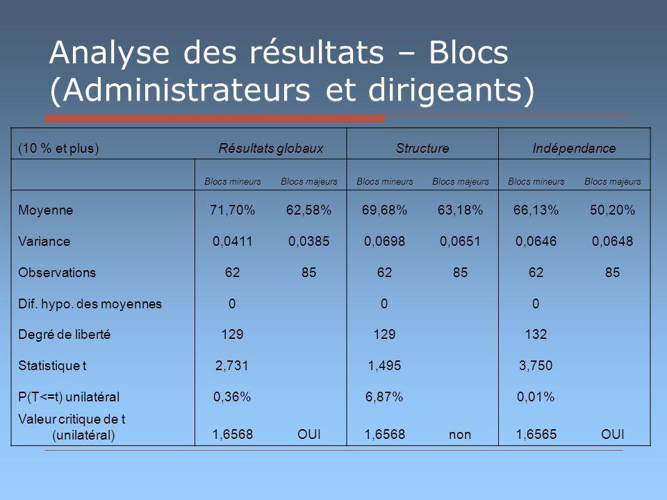 Analyse des résultats – Blocs (Administrateurs et dirigeants) (10 % et plus)Résultats globauxStructureIndépendance Blocs mineursBlocs majeursBlocs mineursBlocs majeursBlocs mineursBlocs majeurs Moyenne71,70%62,58%69,68%63,18%66,13%50,20% Variance0,04110,03850,06980,06510,06460,0648 Observations628562856285 Dif.